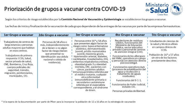 Chart Vaccination Rates Covid Costa Rica